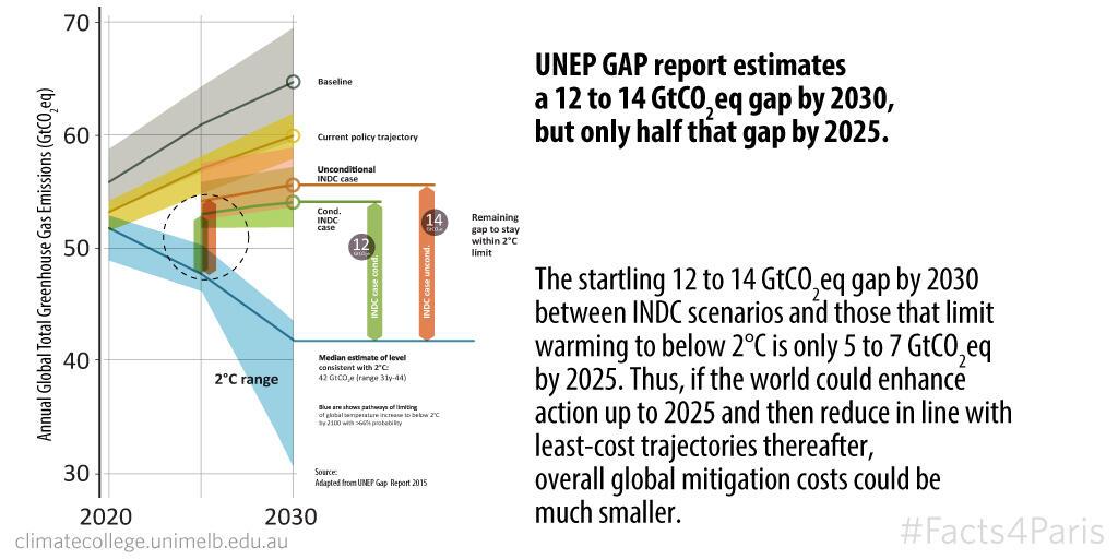 UNEP GAP half by 2025