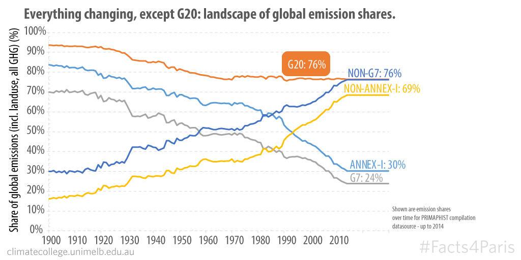 G20 Emission Shares
