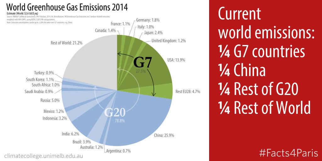 Quarter Emissions
