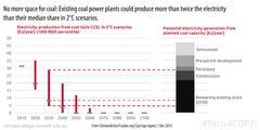 No more coal power plants