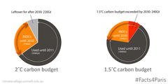 #Facts4Paris carbon budget
