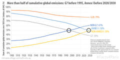 Cumulative Emission Shares