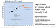 Current best-case scenario does not see emissions rising