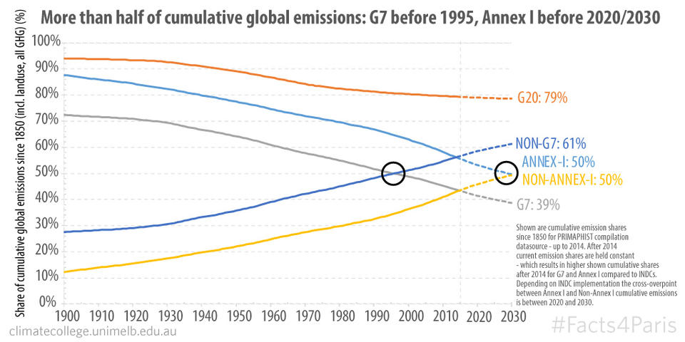 Cumulative Emission Shares